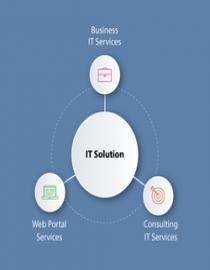 IT & Telecom Services