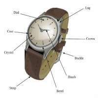 Watch Components
