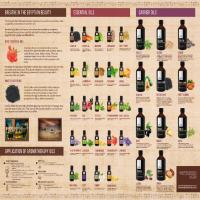100% pure essential oils Manufacturer
